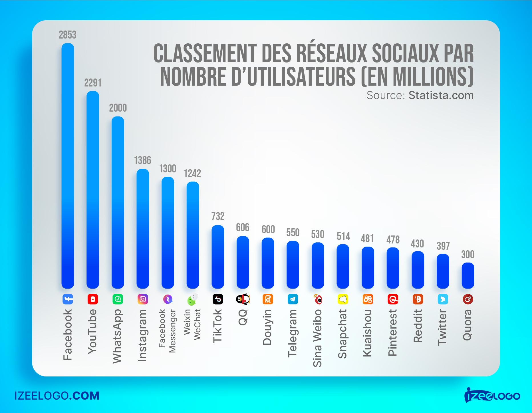 Facebook : Voici le classement des réseaux sociaux par nombre d'utilisateurs en Juillet 2021.