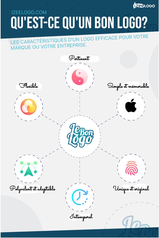 Voici les caractéristiques d'un logo efficace pour votre marque ou votre entreprise.