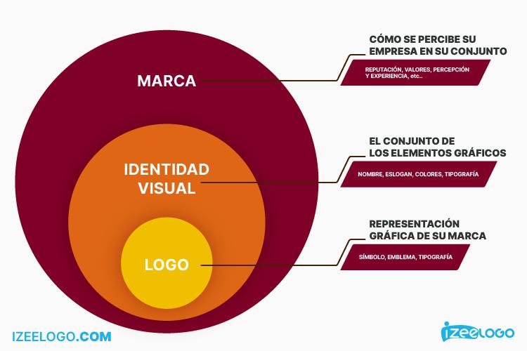 ¿Cuál es la diferencia entre marca, identidad visual y logo?