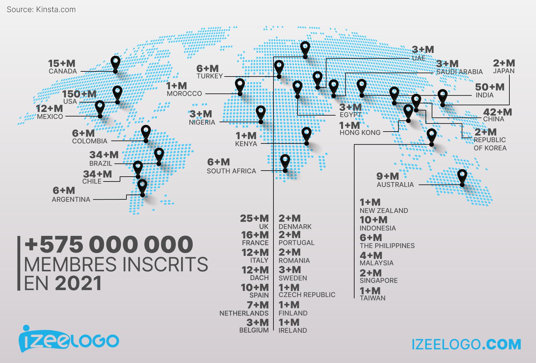 Membres enregistrés sur linkedin à travers le monde